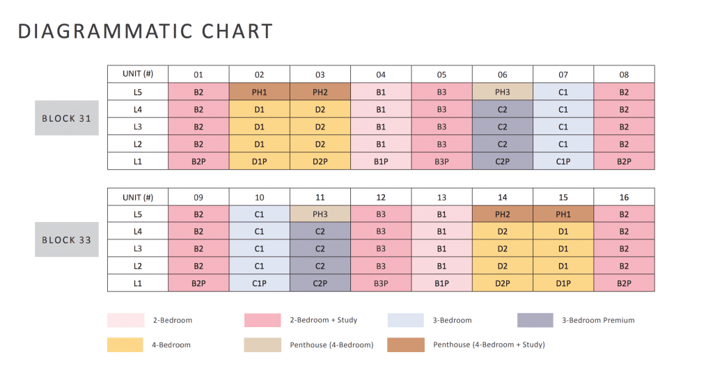 The Lilium Elevation Chart